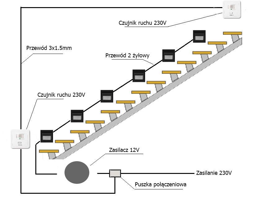 Oświetlenie Schodowe X4 Czujnik Ruchu X2zasilacz